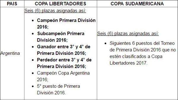 CONMEBOL CLASIFICADOS